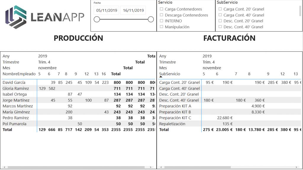 PowerBI Reg Producción